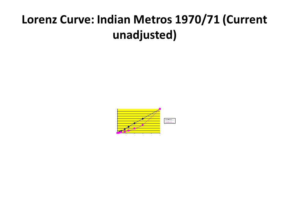 Lorenz Curve: Indian Metros 1970/71 (Current unadjusted)