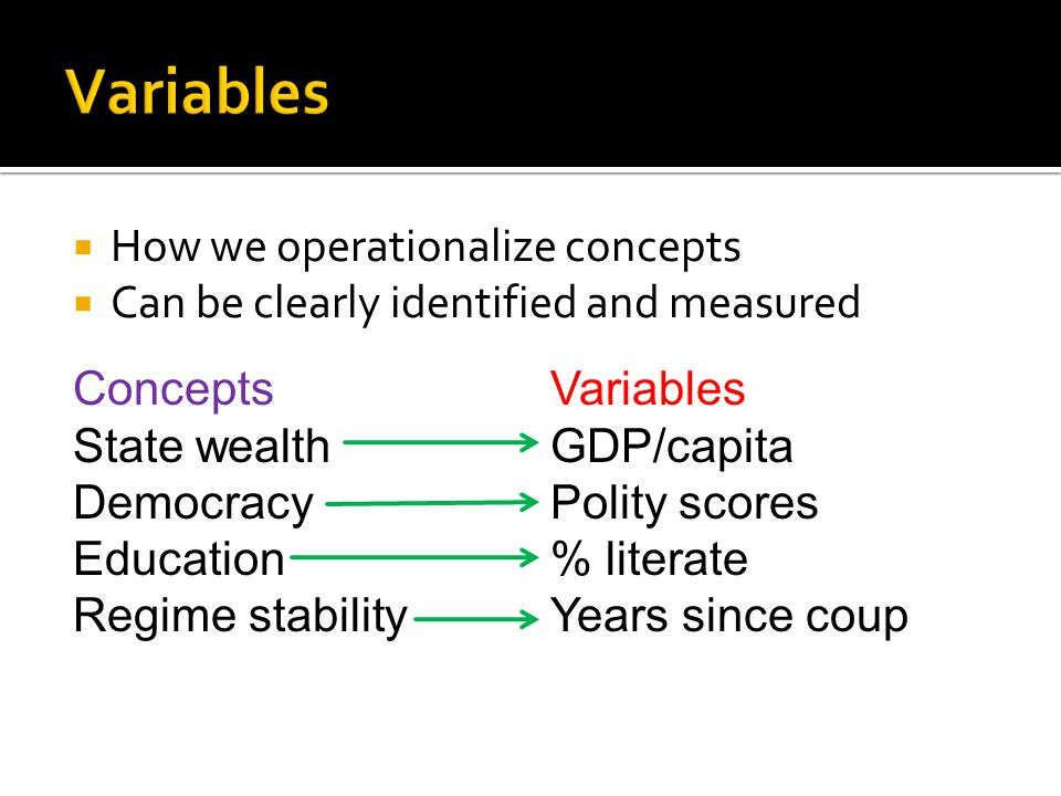  How we operationalize concepts  Can be clearly identified and measured Concepts State wealth Democracy Education Regime stability Variables GDP/capita Polity scores % literate Years since coup