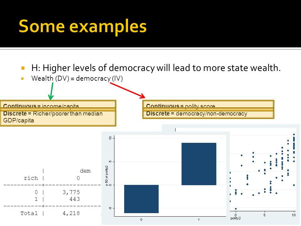  H: Higher levels of democracy will lead to more state wealth.