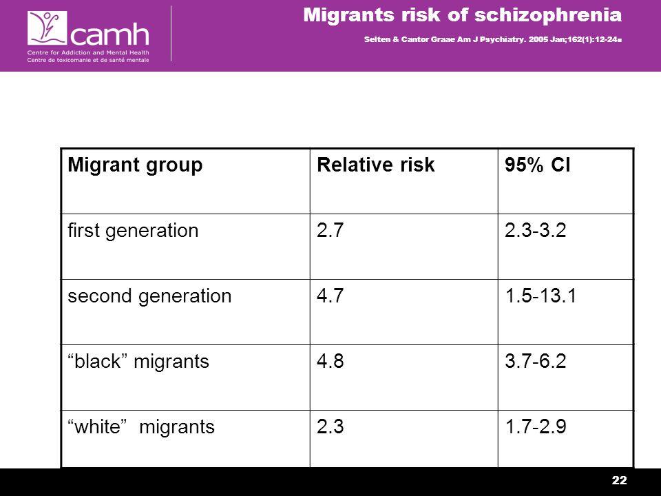22 Migrants risk of schizophrenia Selten & Cantor Graae Am J Psychiatry.