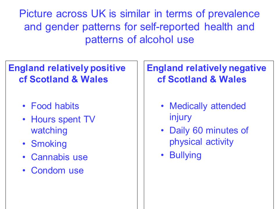 Picture across UK is similar in terms of prevalence and gender patterns for self-reported health and patterns of alcohol use England relatively positive cf Scotland & Wales Food habits Hours spent TV watching Smoking Cannabis use Condom use England relatively negative cf Scotland & Wales Medically attended injury Daily 60 minutes of physical activity Bullying