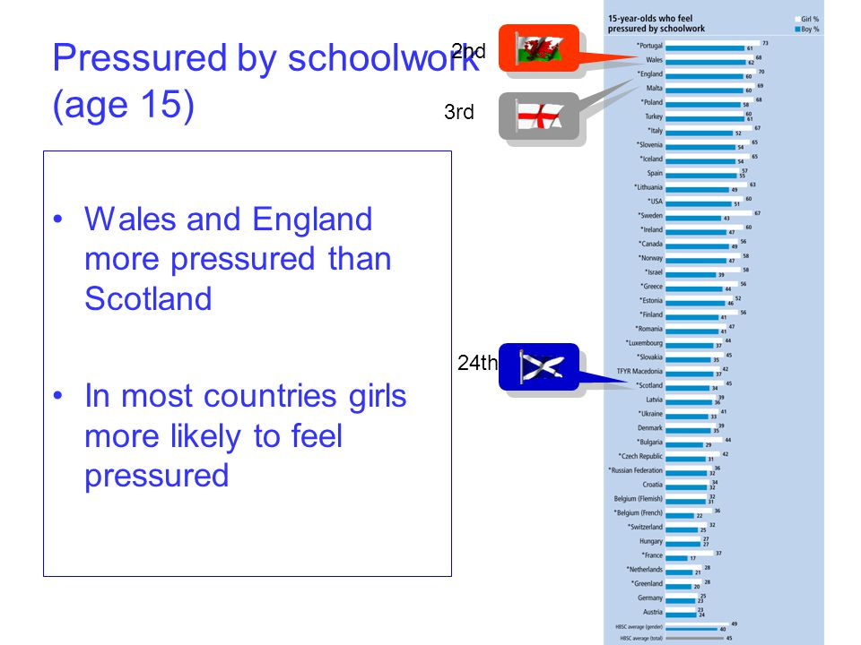 Pressured by schoolwork (age 15) Wales and England more pressured than Scotland In most countries girls more likely to feel pressured 2nd 3rd 24th