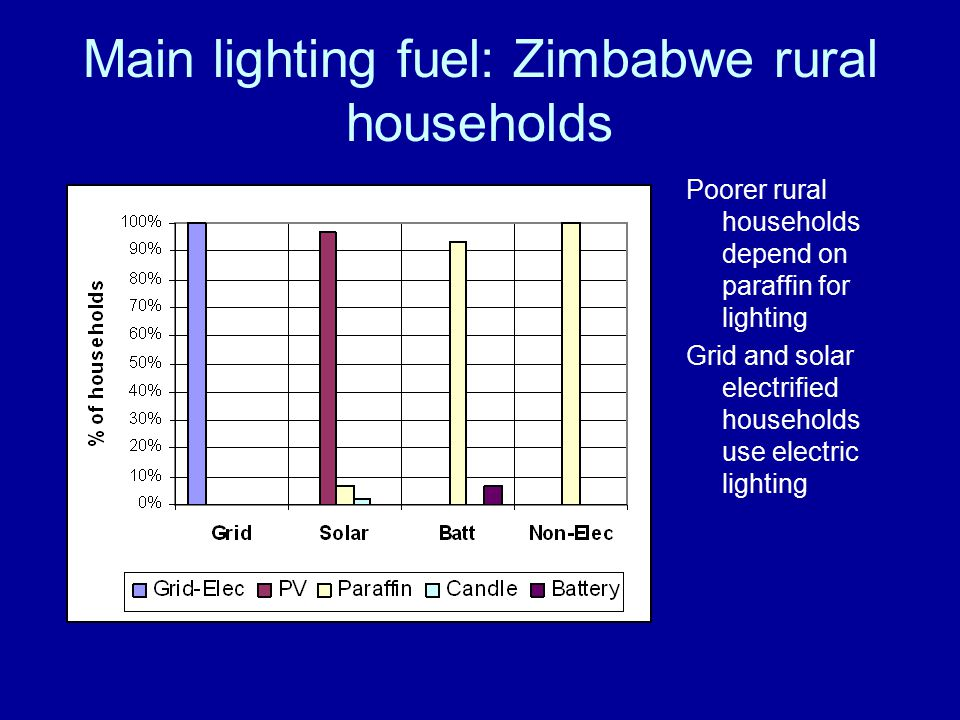 Main lighting fuel: Zimbabwe rural households Poorer rural households depend on paraffin for lighting Grid and solar electrified households use electric lighting