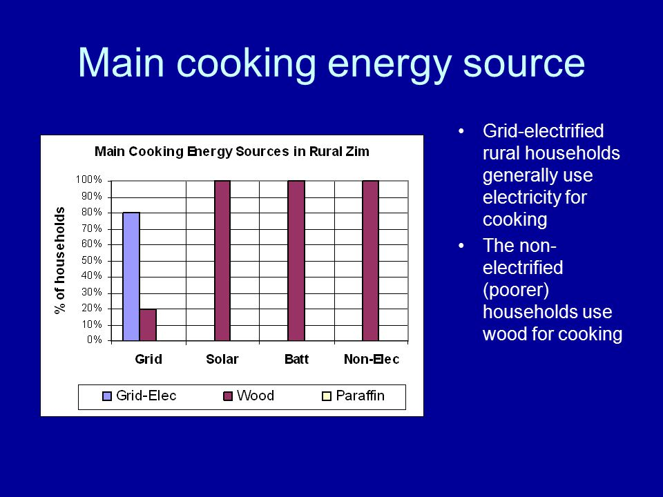 Main cooking energy source Grid-electrified rural households generally use electricity for cooking The non- electrified (poorer) households use wood for cooking