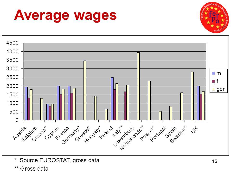 15 Average wages * Source EUROSTAT, gross data ** Gross data
