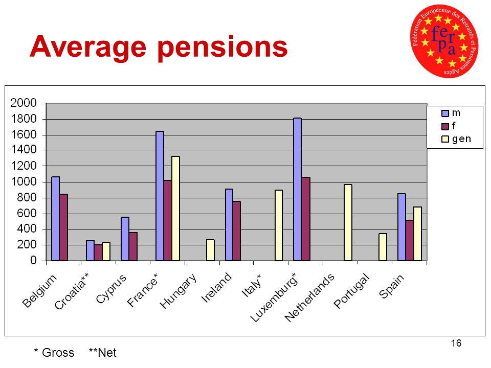 16 Average pensions * Gross **Net