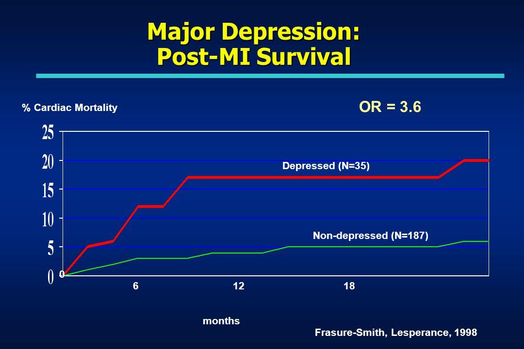 Major Depression: Post-MI Survival 0 61218 months % Cardiac Mortality Frasure-Smith, Lesperance, 1998 Depressed (N=35) Non-depressed (N=187) OR = 3.6