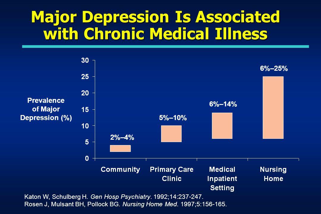 Prevalence of Major Depression (%) Katon W, Schulberg H.