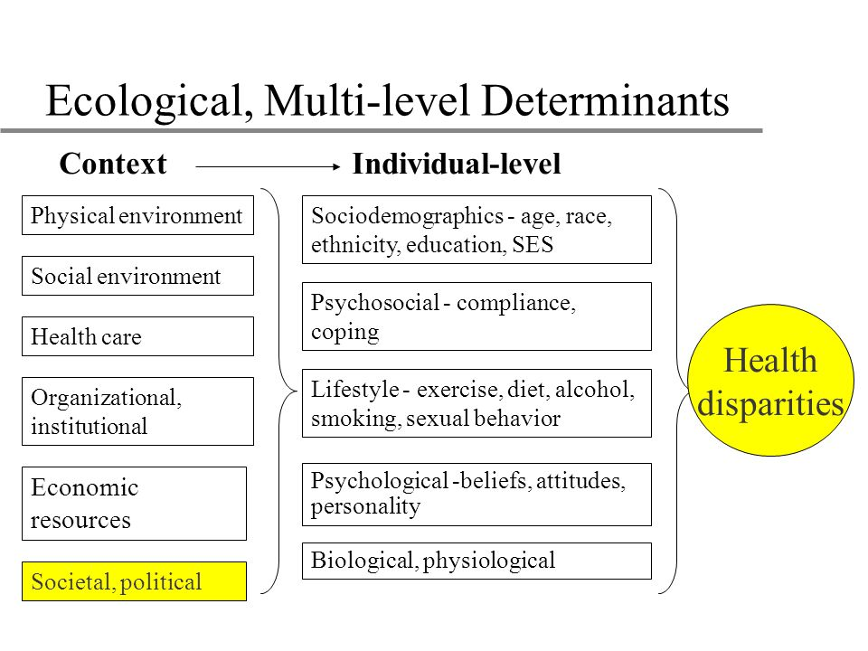 Ecological, Multi-level Determinants Psychosocial - compliance, coping Lifestyle - exercise, diet, alcohol, smoking, sexual behavior Health care Sociodemographics - age, race, ethnicity, education, SES Physical environment Social environment Biological, physiological ContextIndividual-level Organizational, institutional Economic resources Societal, political Psychological -beliefs, attitudes, personality Health disparities