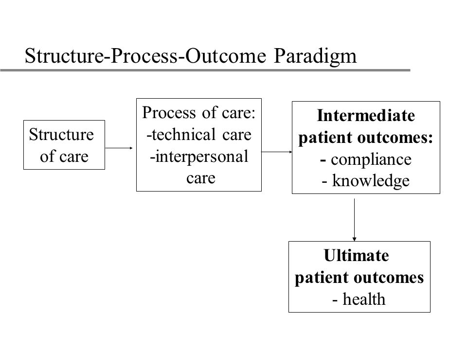 Structure-Process-Outcome Paradigm Ultimate patient outcomes - health Structure of care Process of care: -technical care -interpersonal care Intermediate patient outcomes: - compliance - knowledge