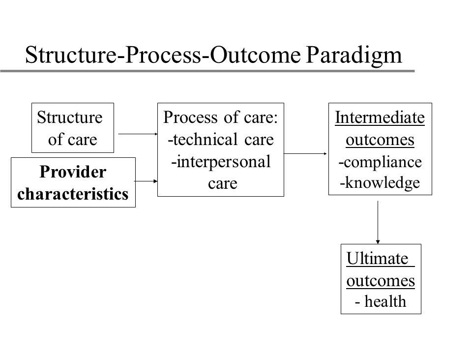 Structure-Process-Outcome Paradigm Ultimate outcomes - health Structure of care Process of care: -technical care -interpersonal care Intermediate outcomes - compliance -knowledge Provider characteristics