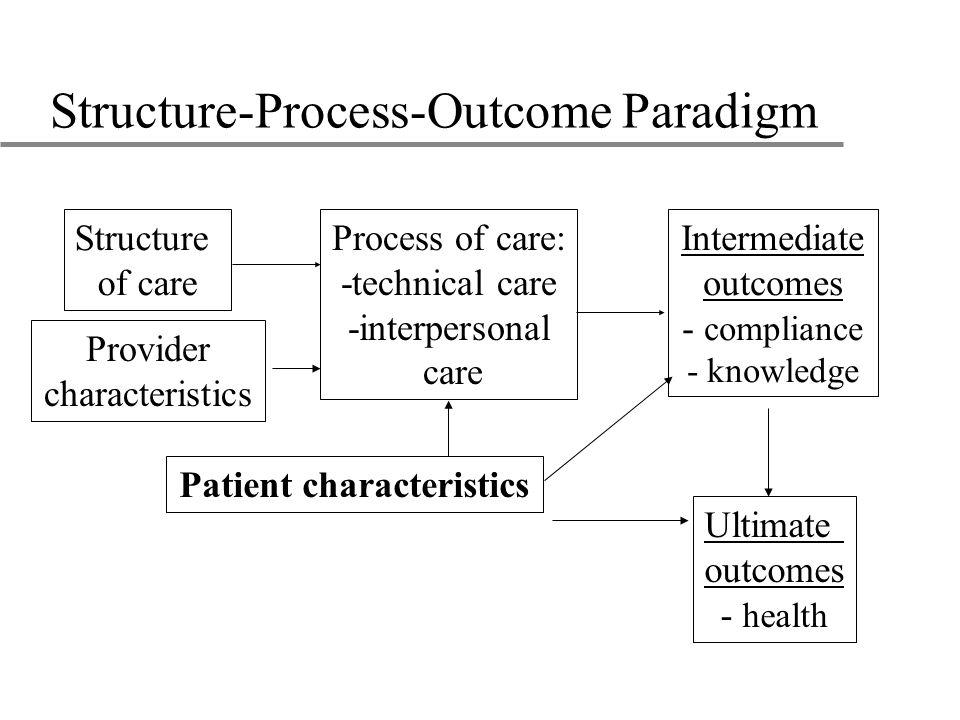 Structure-Process-Outcome Paradigm Ultimate outcomes - health Structure of care Process of care: -technical care -interpersonal care Intermediate outcomes - compliance - knowledge Patient characteristics Provider characteristics