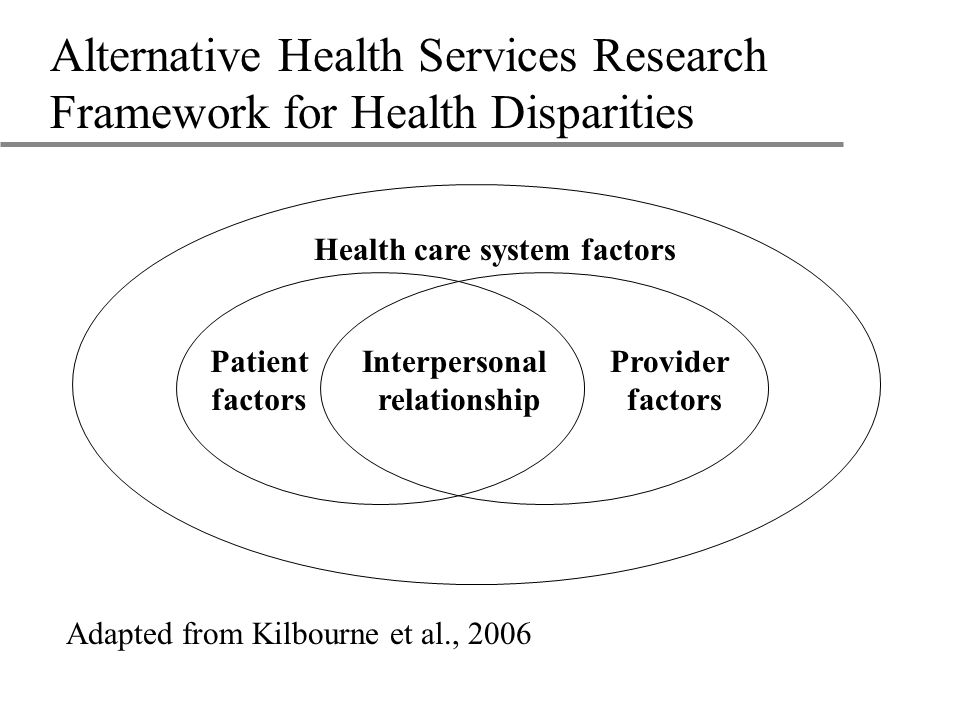 Alternative Health Services Research Framework for Health Disparities Patient factors Provider factors Health care system factors Interpersonal relationship Adapted from Kilbourne et al., 2006