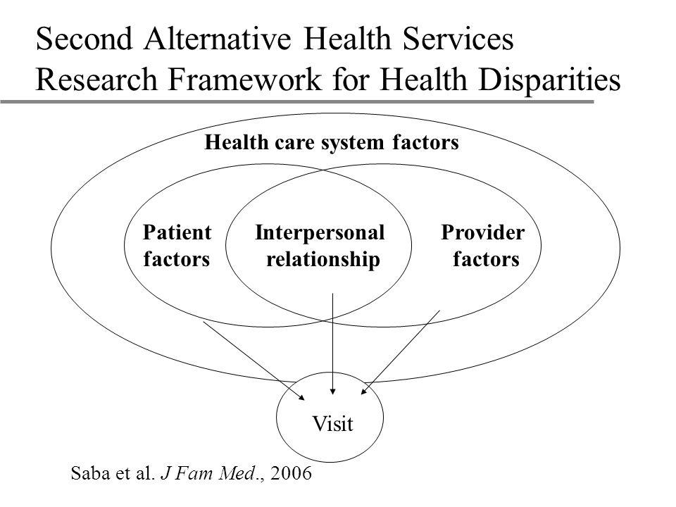 Second Alternative Health Services Research Framework for Health Disparities Patient factors Provider factors Health care system factors Interpersonal