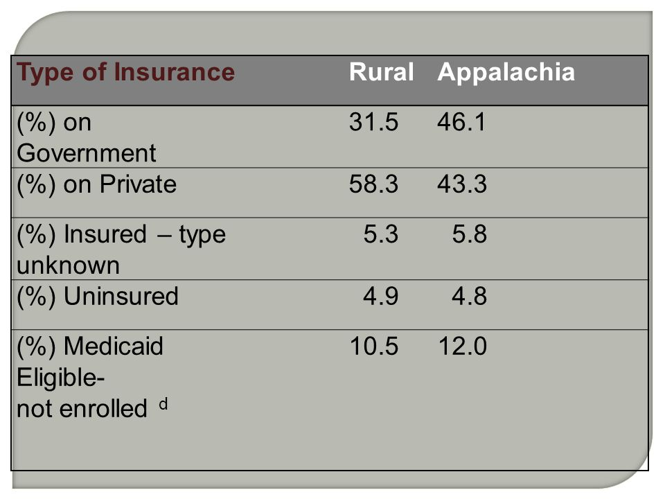 Type of InsuranceRuralAppalachia (%) on Government 31.546.1 (%) on Private58.343.3 (%) Insured – type unknown 5.3 5.8 (%) Uninsured 4.9 4.8 (%) Medica