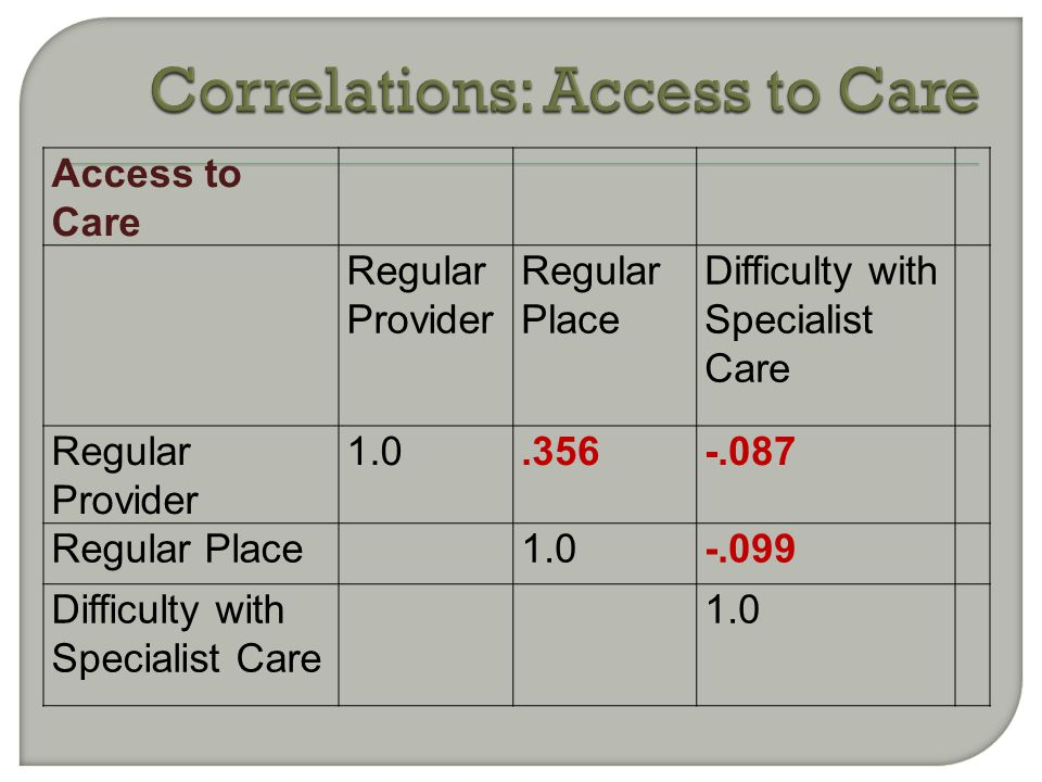 Access to Care Regular Provider Regular Place Difficulty with Specialist Care Regular Provider 1.0.356-.087 Regular Place1.0-.099 Difficulty with Spec