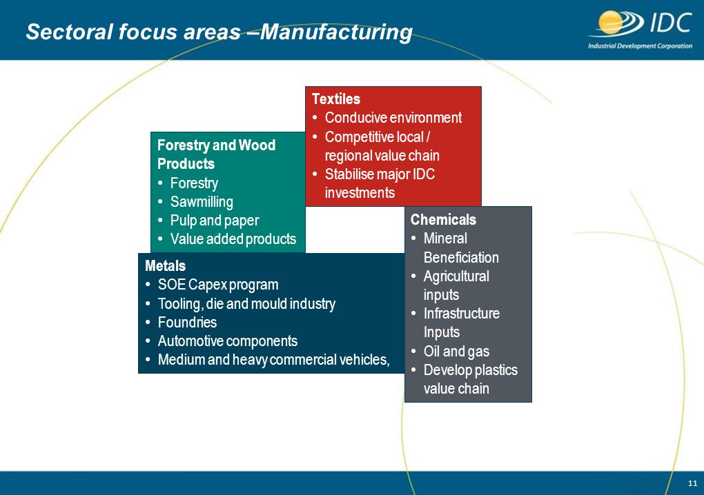 11 Sectoral focus areas –Manufacturing Forestry and Wood Products Forestry Sawmilling Pulp and paper Value added products Textiles Conducive environme