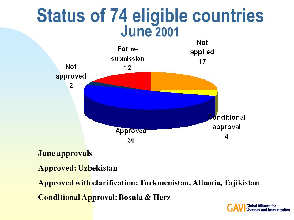 Status of 74 eligible countries June 2001 * (GNP per capita < US$ 1,000) June approvals Approved: Uzbekistan Approved with clarification: Turkmenistan, Albania, Tajikistan Conditional Approval: Bosnia & Herz