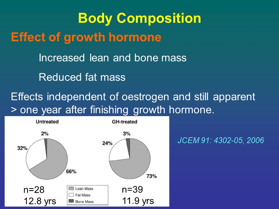 Body Composition Effect of growth hormone Increased lean and bone mass Reduced fat mass Effects independent of oestrogen and still apparent > one year