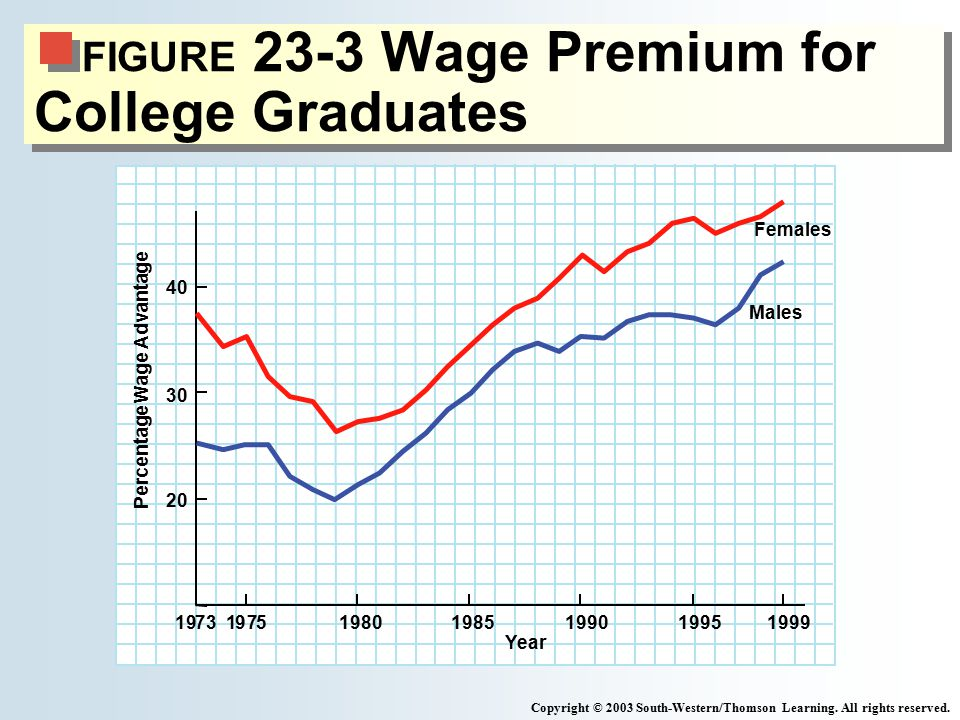FIGURE 23-3 Wage Premium for College Graduates Copyright © 2003 South-Western/Thomson Learning. All rights reserved. Percentage Wage Advantage Males F