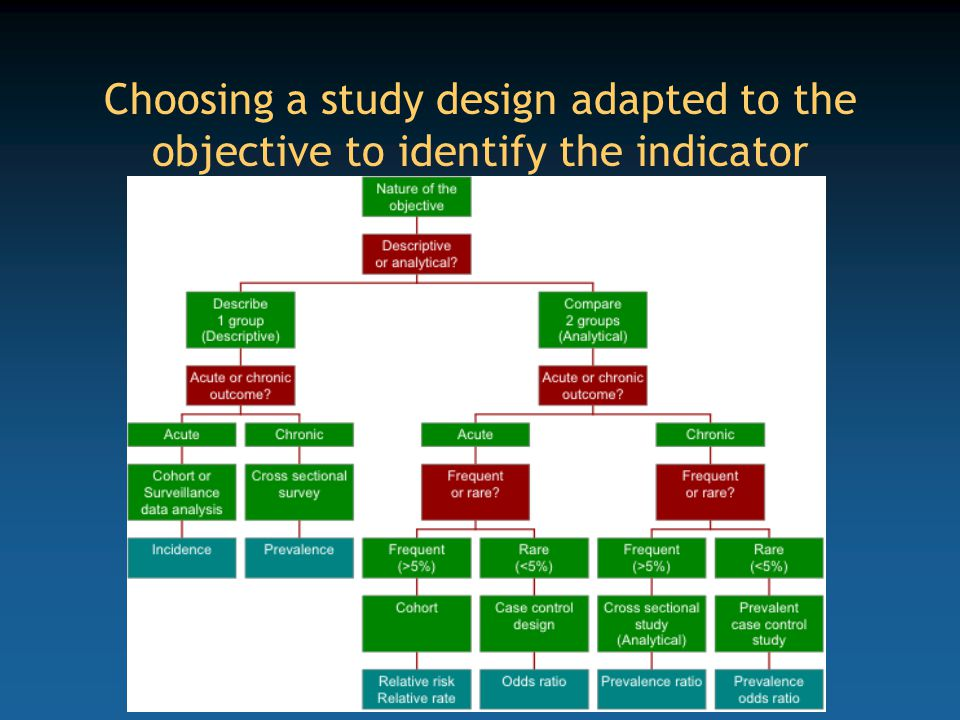 Choosing a study design adapted to the objective to identify the indicator