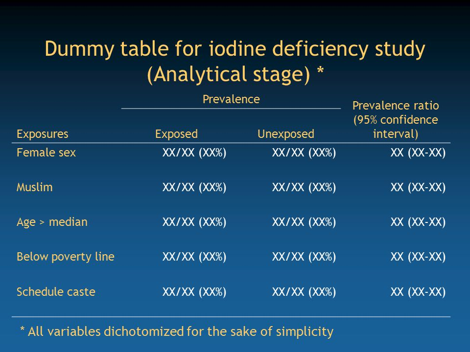 Dummy table for iodine deficiency study (Analytical stage) * Prevalence Prevalence ratio (95% confidence interval) ExposuresExposedUnexposed Female sexXX/XX (XX%) XX (XX-XX) MuslimXX/XX (XX%) XX (XX-XX) Age > medianXX/XX (XX%) XX (XX-XX) Below poverty lineXX/XX (XX%) XX (XX-XX) Schedule casteXX/XX (XX%) XX (XX-XX) * All variables dichotomized for the sake of simplicity