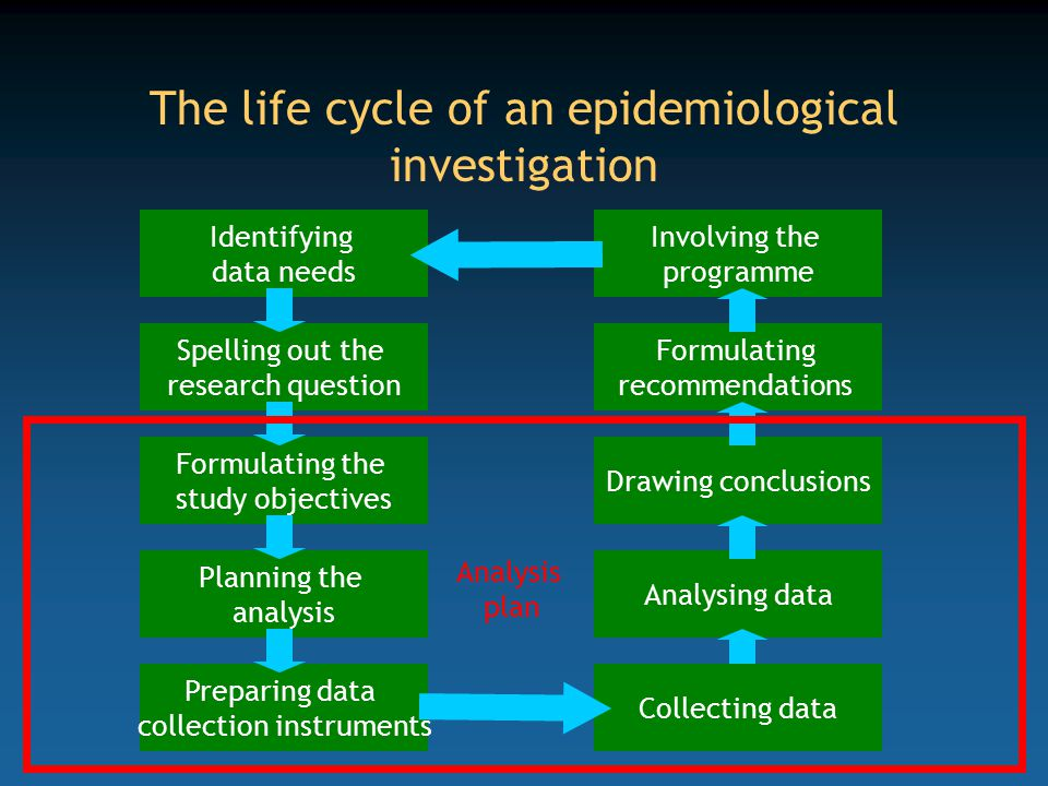 The life cycle of an epidemiological investigation Identifying data needs Spelling out the research question Formulating the study objectives Planning the analysis Preparing data collection instruments Analysing data Drawing conclusions Formulating recommendations Involving the programme Collecting data Analysis plan