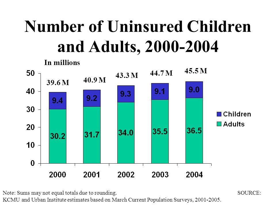Number of Uninsured Children and Adults, 2000-2004 Note: Sums may not equal totals due to rounding.
