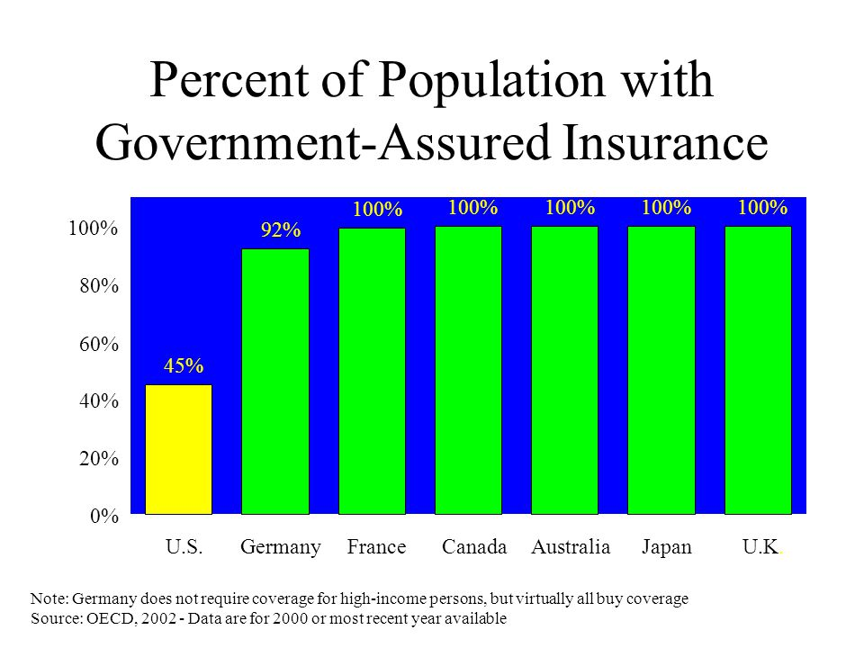 Percent of Population with Government-Assured Insurance Note: Germany does not require coverage for high-income persons, but virtually all buy coverage Source: OECD, 2002 - Data are for 2000 or most recent year available 92% 100% 45% 0% 20% 40% 60% 80% 100% U.S.GermanyFranceCanadaAustraliaJapanU.K.