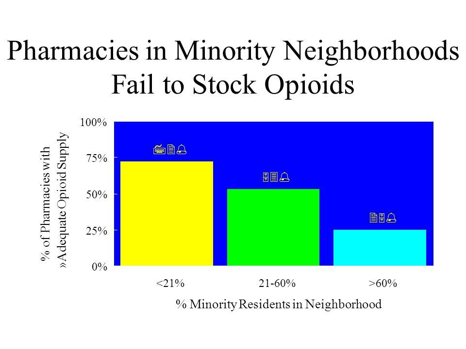 Pharmacies in Minority Neighborhoods Fail to Stock Opioids Source: N Engl J Med 2000; 242:1023    0% 25% 50% 75% 100% <21%21-60%>60% % Minority Residents in Neighborhood % of Pharmacies with »Adequate Opioid Supply