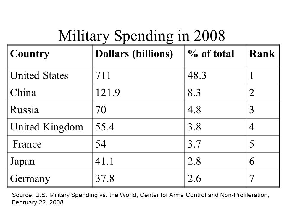 Military Spending in 2008 CountryDollars (billions)% of totalRank United States71148.31 China121.98.32 Russia704.83 United Kingdom55.43.84 France543.75 Japan41.12.86 Germany37.82.67 Source: U.S.