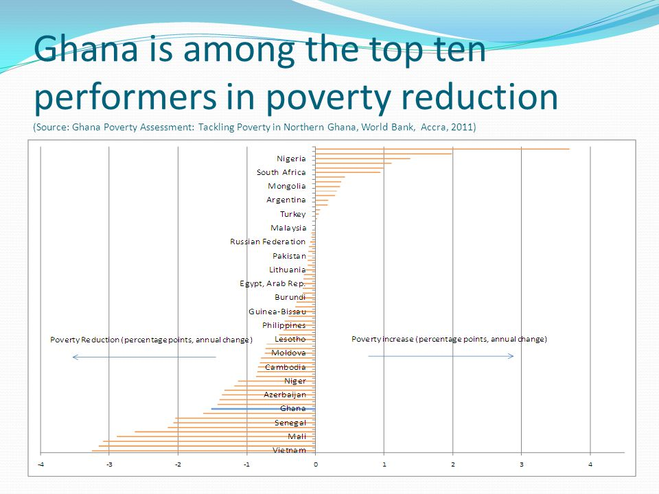 Poverty Targeting Effectiveness of Ghana's Pro-Poor Programs – only one of them(LEAP) has more than 50% of beneficiaries from among the poor ( Source: Ghana Improving Targeting of Social programs, Report, World Bank, 2010 ) Institution Share of outlays benefiting the poor Principal targeting mechanism Benefits for Households Conditions Attached LEAP57.5Community based, and PMTGH¢8.00 -12.00, per householdSchool enrolment, health visits NHIS Indigents>38.5District-level identificationFree coverage under NHISNone MoE Primary Education32.2Children in public primary schoolsSubsidized educationSchool enrolment and attendance CHAG service delivery30.8 Individuals ill or injured Subsidized health care Use of CHAG health centers MoH antenatal and child care29.1Antenatal and post natal care, maternal and child healthImpregnated bed netsPregnant women and children aged below 5 years MoE Kinderg.