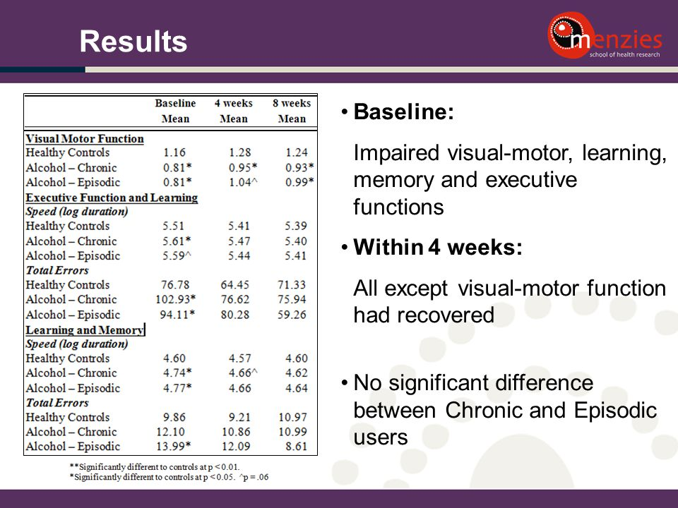 Baseline: Impaired visual-motor, learning, memory and executive functions Within 4 weeks: All except visual-motor function had recovered No significan