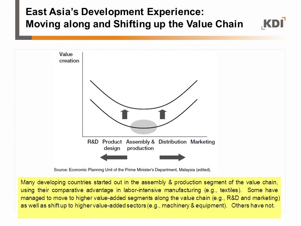 East Asia's Development Experience: Moving along and Shifting up the Value Chain Many developing countries started out in the assembly & production se