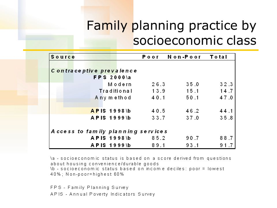 Family planning practice by socioeconomic class