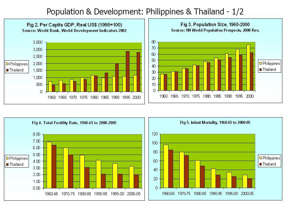 Population & Development: Philippines & Thailand - 1/2