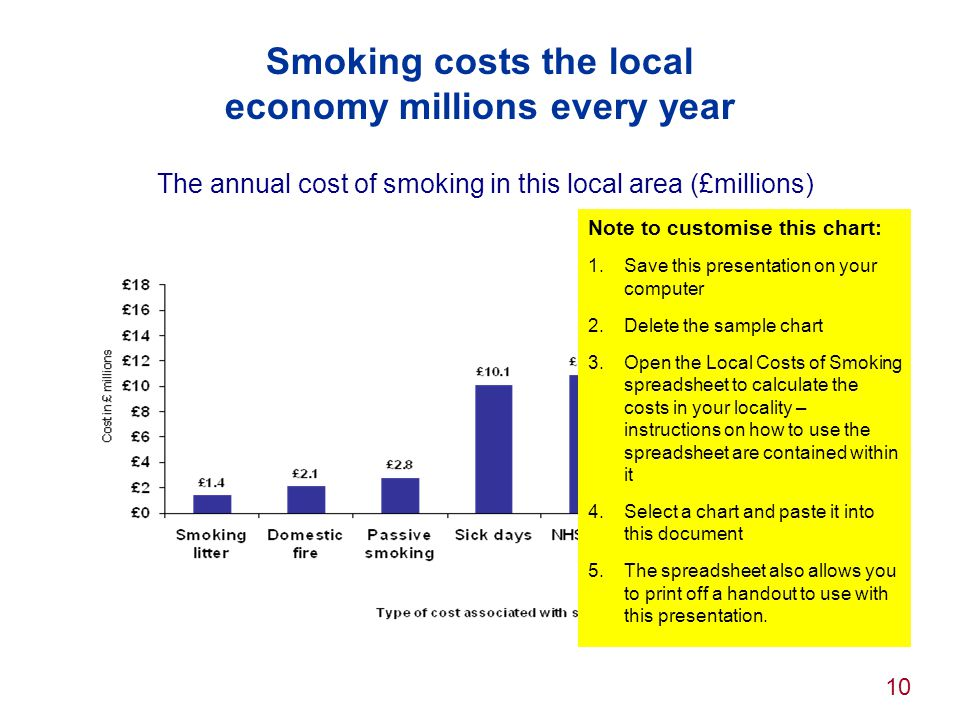 10 Smoking costs the local economy millions every year The annual cost of smoking in this local area (£millions) Note to customise this chart: 1.Save