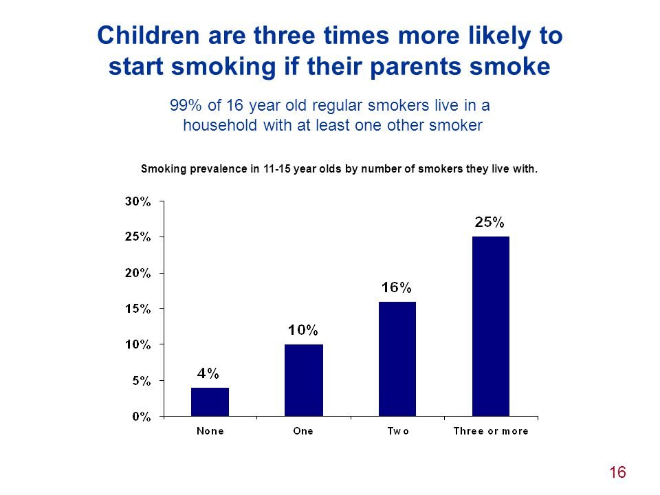 16 Children are three times more likely to start smoking if their parents smoke 99% of 16 year old regular smokers live in a household with at least o