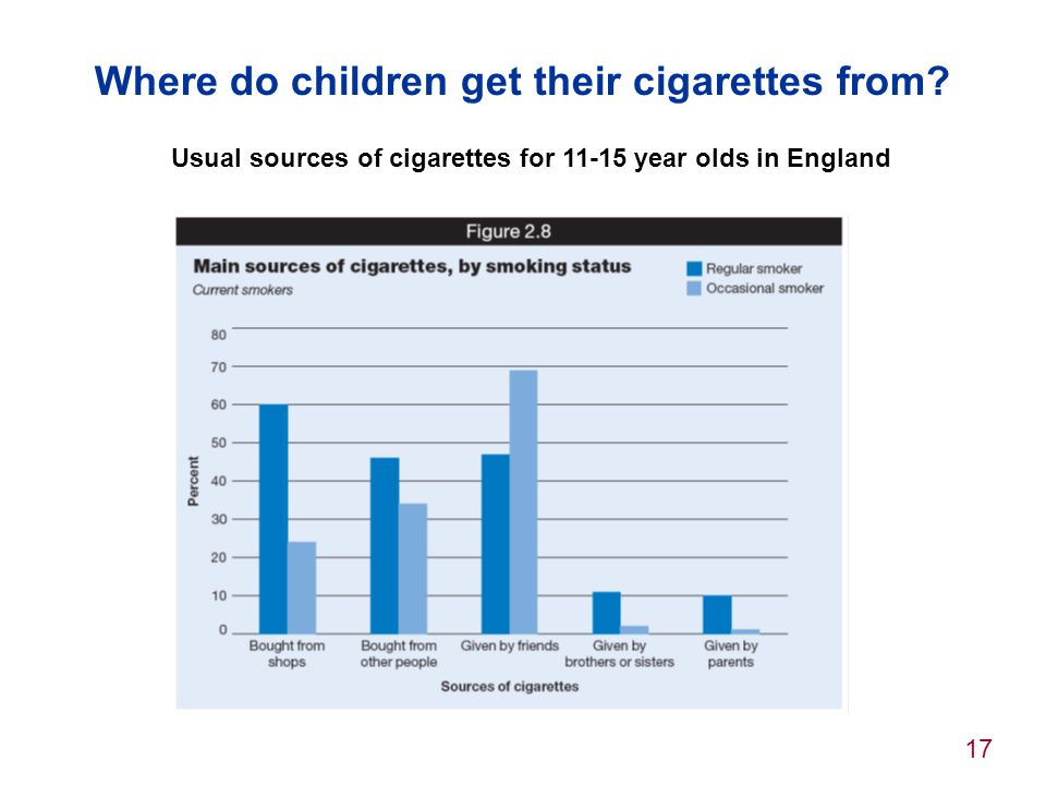 17 Where do children get their cigarettes from? Usual sources of cigarettes for 11-15 year olds in England