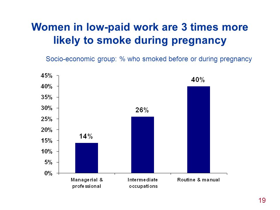 19 Women in low-paid work are 3 times more likely to smoke during pregnancy Socio-economic group: % who smoked before or during pregnancy