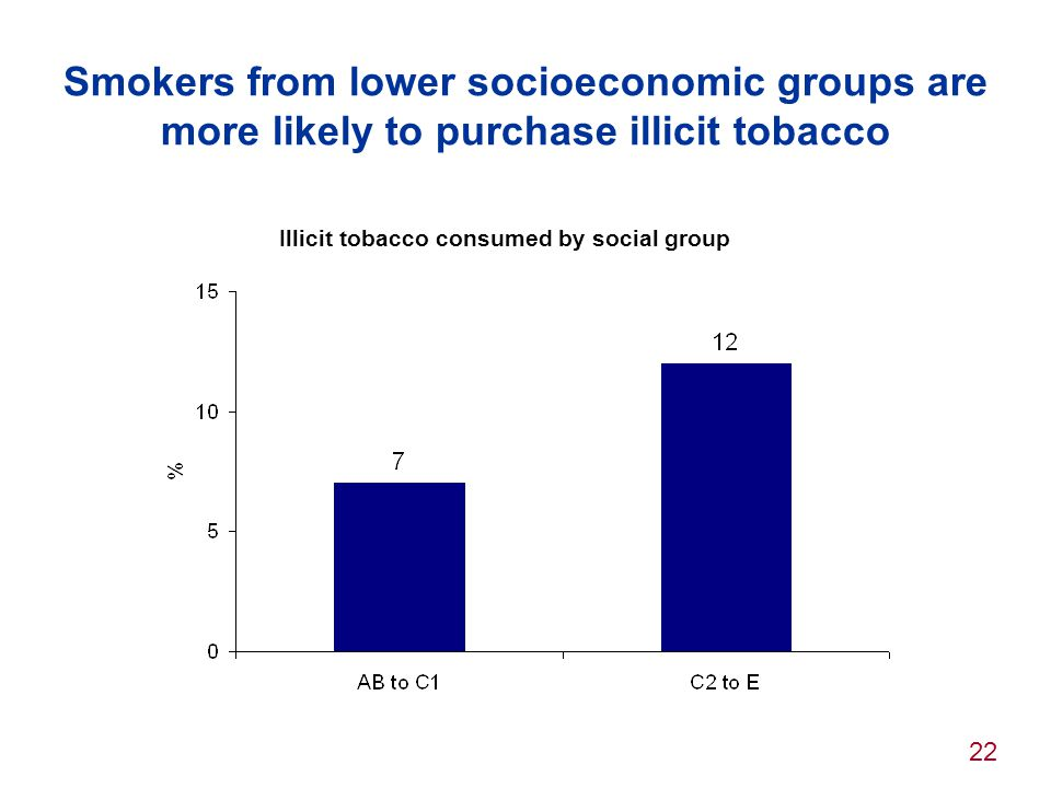22 Smokers from lower socioeconomic groups are more likely to purchase illicit tobacco Illicit tobacco consumed by social group
