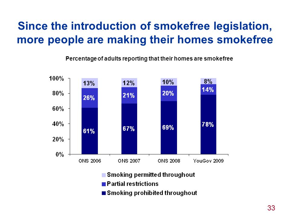 33 Since the introduction of smokefree legislation, more people are making their homes smokefree Percentage of adults reporting that their homes are s