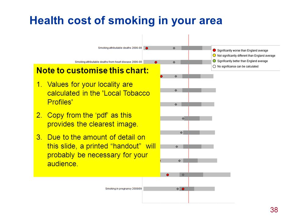 38 Health cost of smoking in your area Note to customise this chart: 1.Values for your locality are calculated in the 'Local Tobacco Profiles' 2.Copy