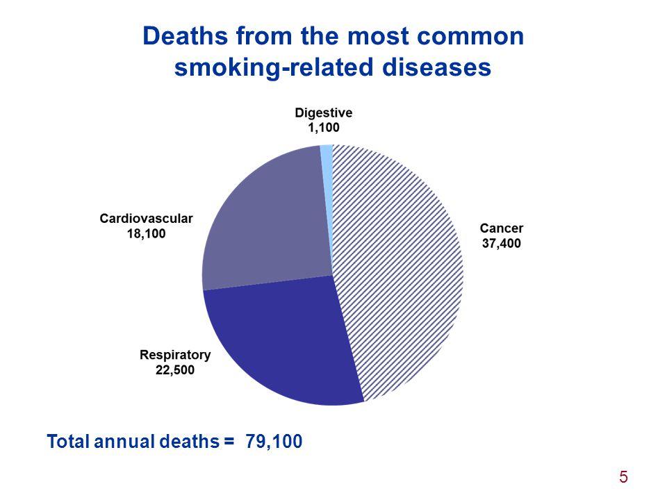26 Local action: councils enforce tobacco laws