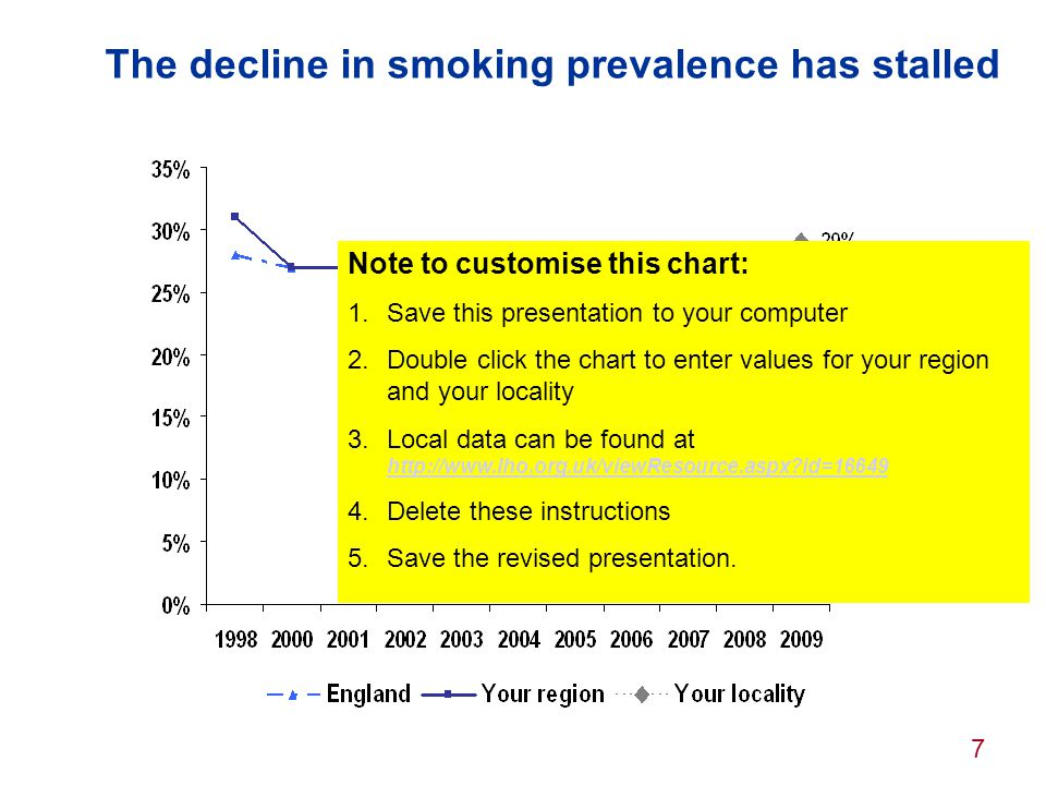 8 The financial cost of smoking Annual estimated costs of smoking to the individual and society This figures is the highest estimate and includes £9.5 billion in tax.