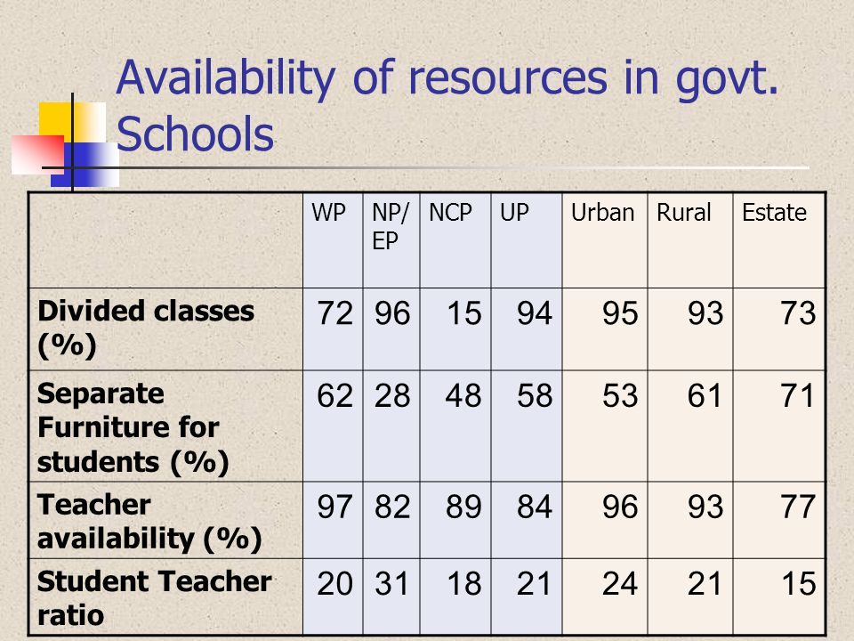 WPNP/ EP NCPUPUrbanRuralEstate Divided classes (%) 72961594959373 Separate Furniture for students (%) 62284858536171 Teacher availability (%) 97828984
