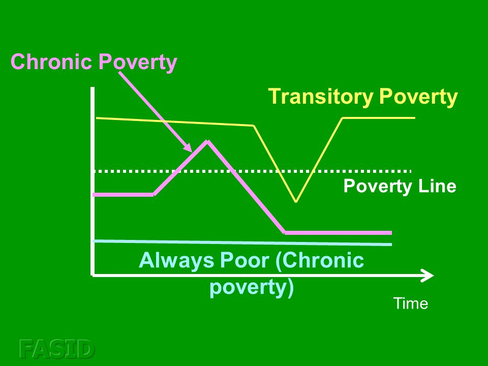 Chronic Poverty Time Poverty Line Always Poor (Chronic poverty) Transitory Poverty