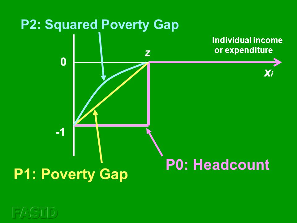 xixi Individual income or expenditure Weight 0 z P0: Headcount The headcount ratio does not give any information about the distribution of poor below the poverty line: an uniform weight to every poor household.