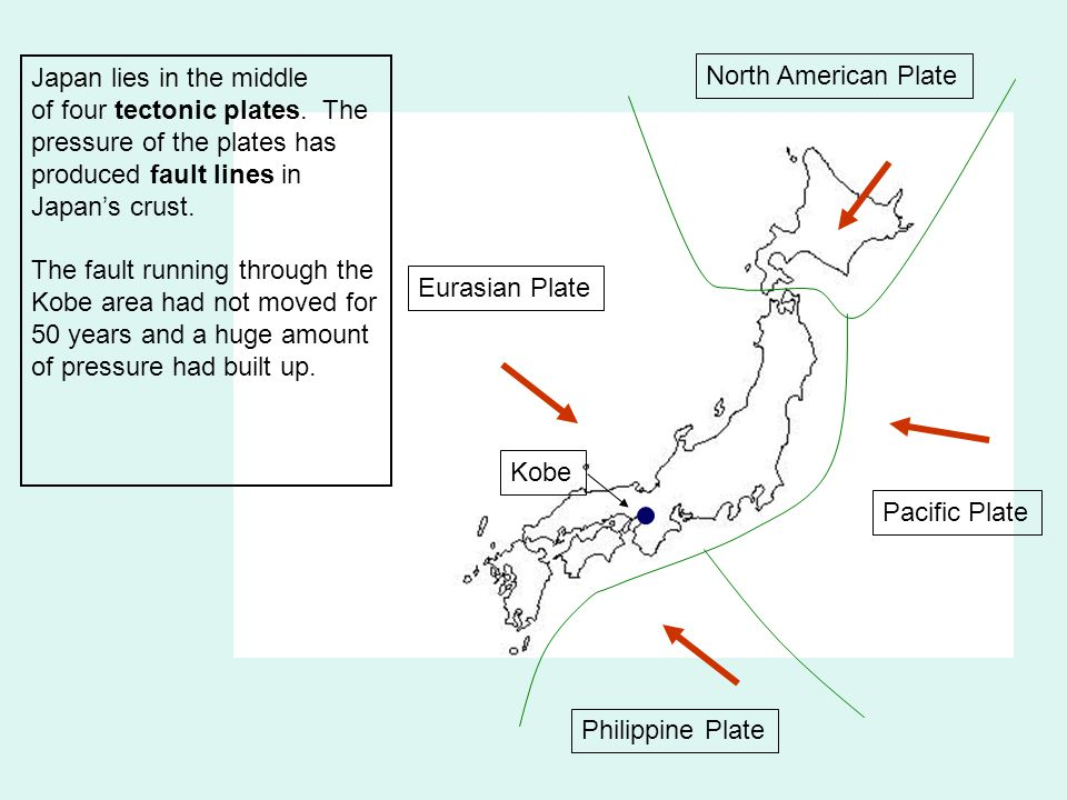 Eurasian Plate Philippine Plate Pacific Plate North American Plate Kobe Japan lies in the middle of four tectonic plates. The pressure of the plates h