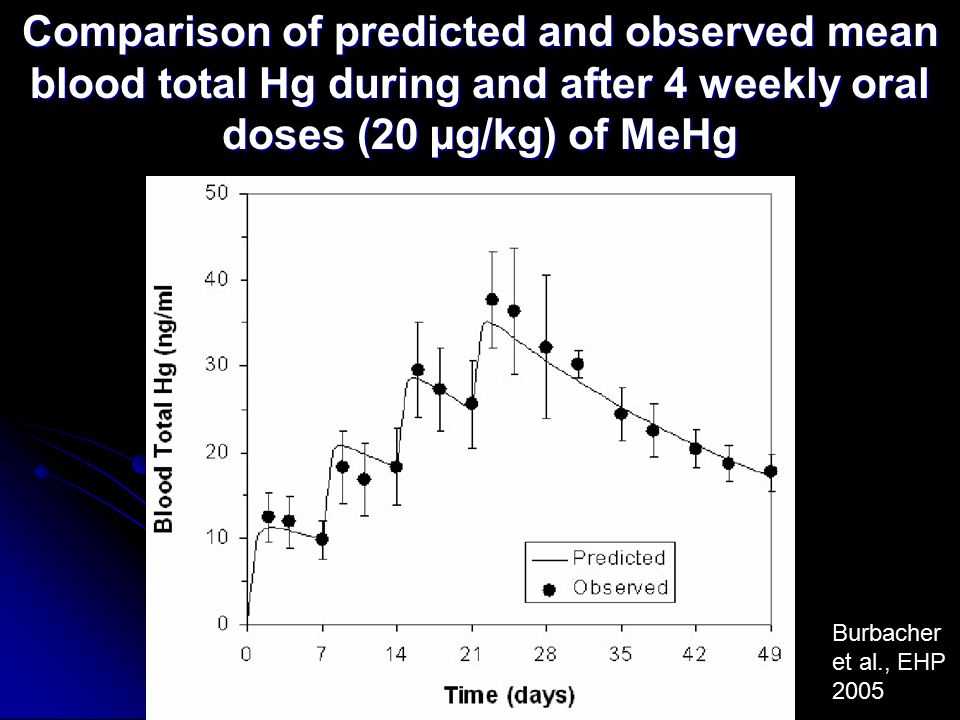 Comparison of predicted and observed mean blood total Hg during and after 4 weekly oral doses (20 µg/kg) of MeHg Burbacher et al., EHP 2005